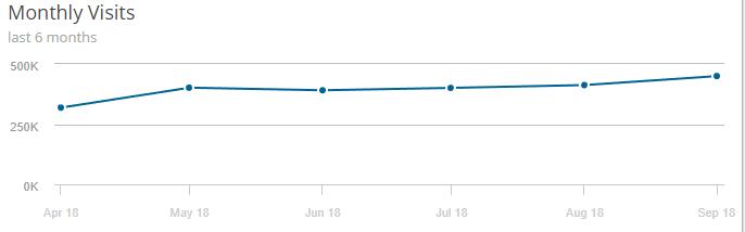 makingsense-monthly-visits